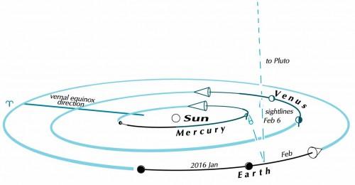 venus-mercury-jan-feb-2016-ottewell1
